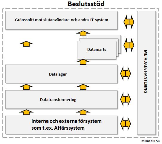 Affärssystem i relation till ett beslutsstöd