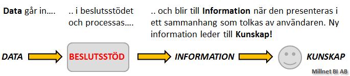 Processen för hur data blir till information och slutligen kunskap