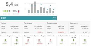 exempel-visualisering-kpi-nyckeltal-ekonomi