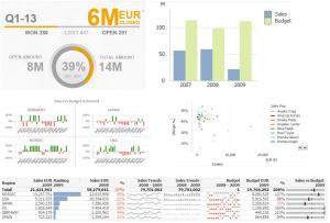 exempel-visualisering-kpi-nyckeltal-försäljning