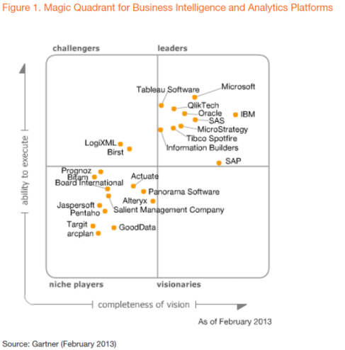 gartner-magic-quadrant-2013-business-intelligence-qlikview