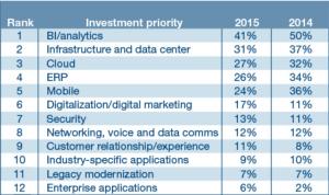 Gartner 2015 - prioriteringar för IT-chefer